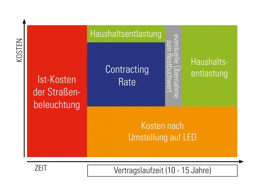 Das Contracting-Modell